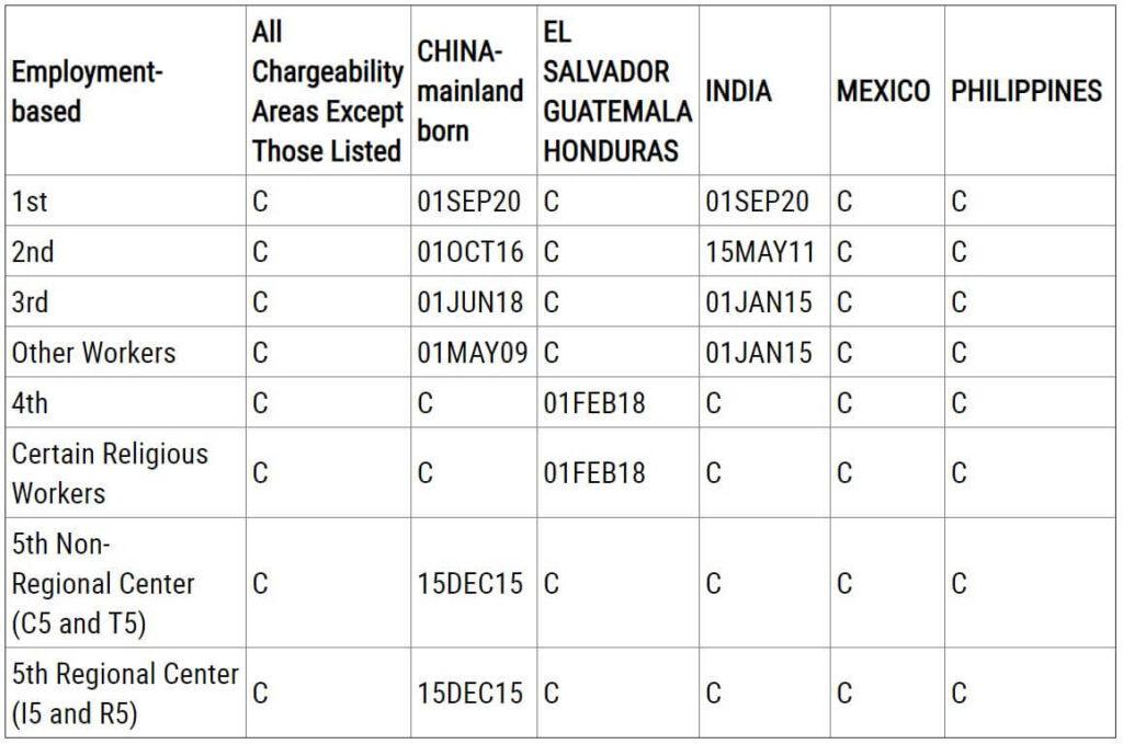 表B递交申请日:Date for FilingApplication (DFF)(注:已获在美合法居留身份,向移民局递交I-485转身份申请)