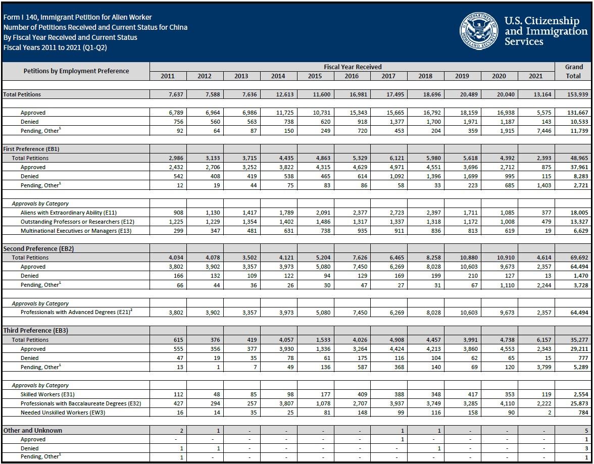 美国移民局I-140通过数据统计